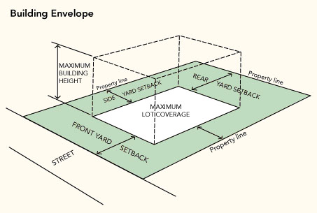 Zoning primer homeowners of encino 39 s web page for Envelope house plans